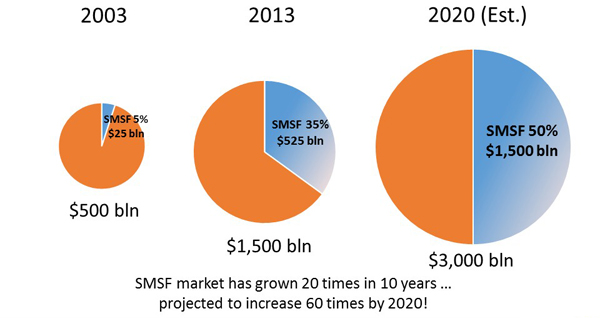 Growth in SMSF Market