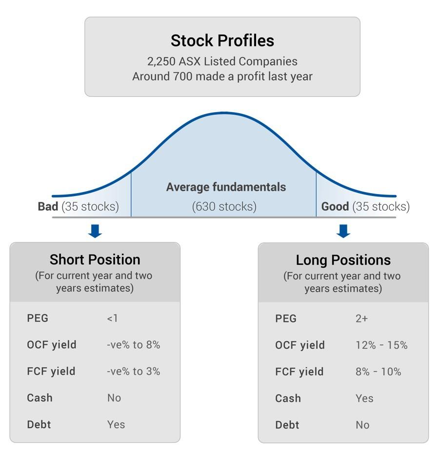 Stock Profiles Graph