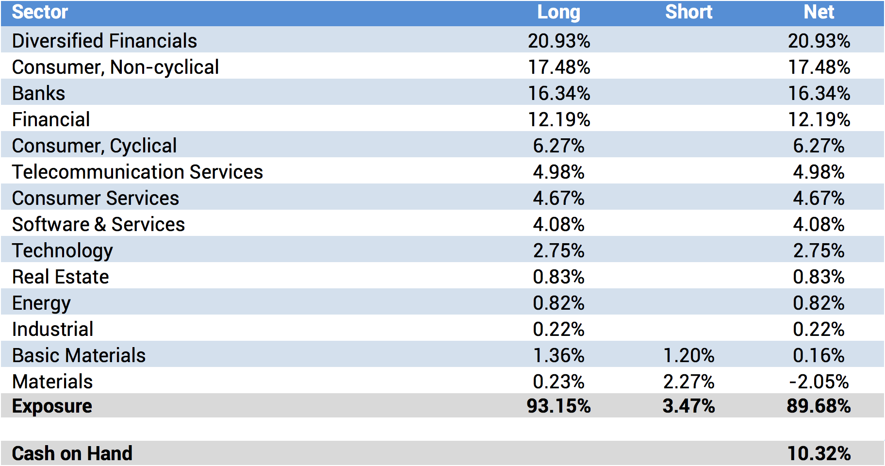 Portfolio Sector Analysis
