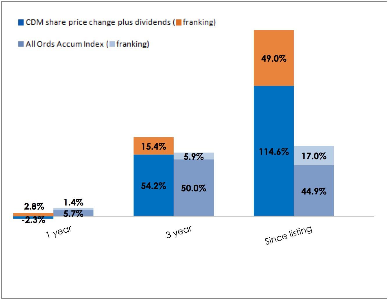 CDM Share Options Returns Chart June 2015