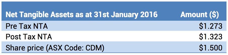 Cadence Capital NTA Table