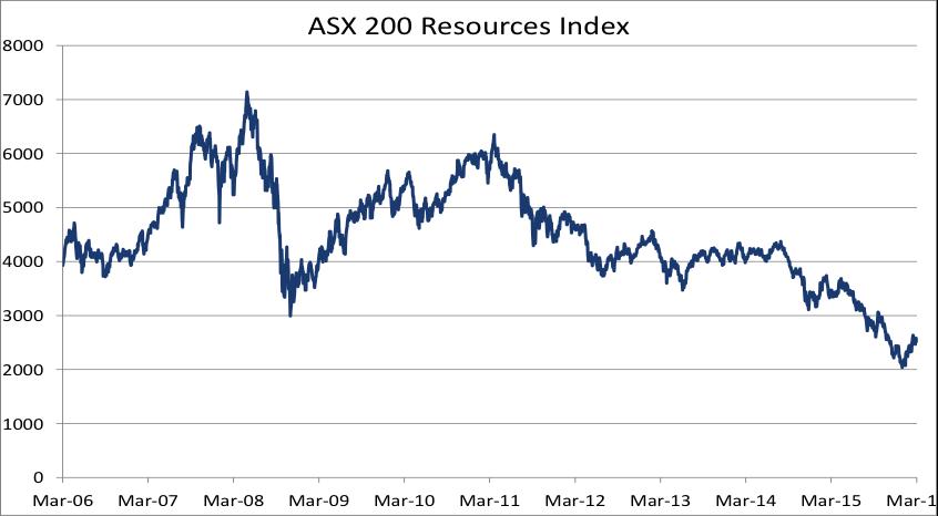 ASX S&P200 Resources