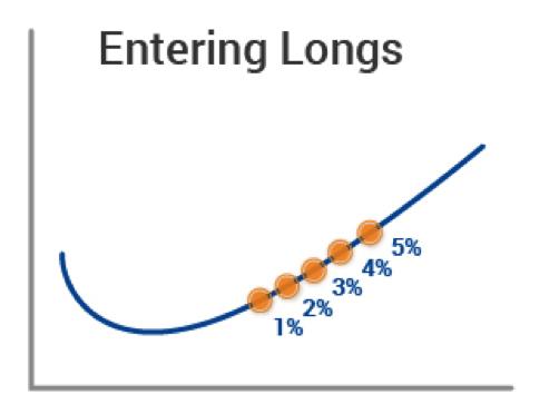 Diagram 3 Entering Longs