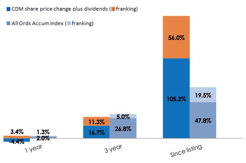 CDM Share Options Returns Chart