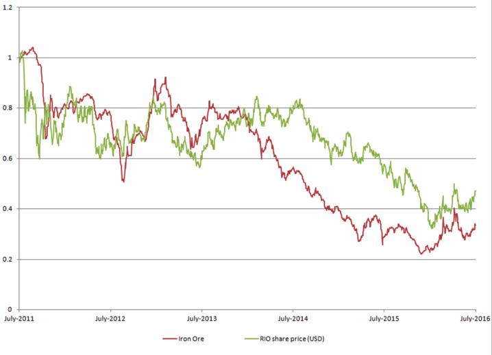 RIO vs USD Chart