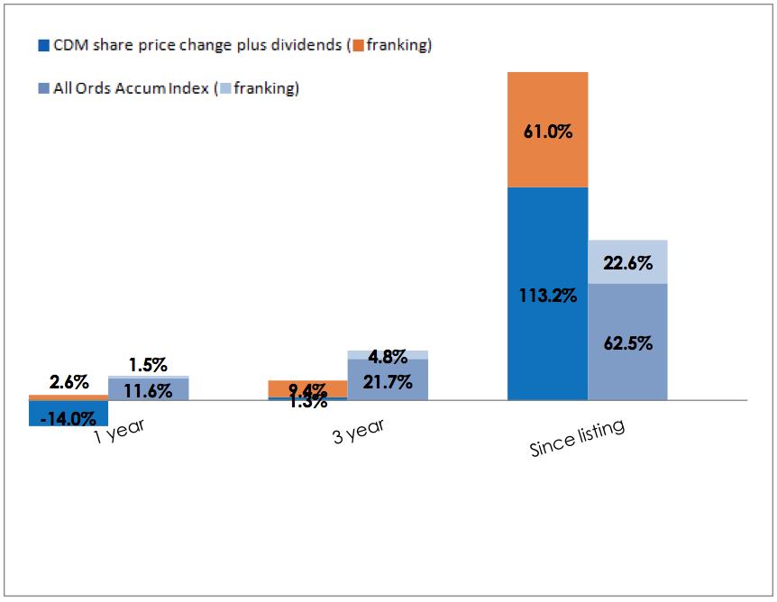 Column Chart Performance