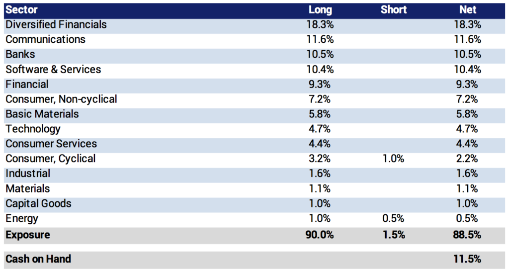 portfolio sectors