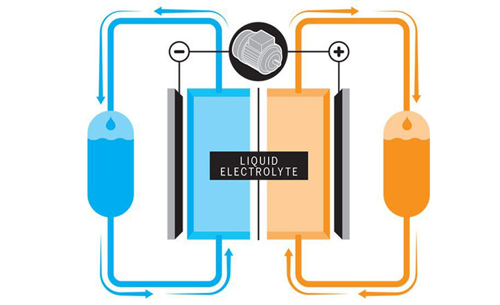 A Better Battery? A Survey of What Might Come after Lithium-Ion